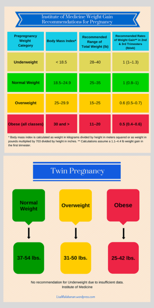 Pregnancy Weight Gain Chart - IOM